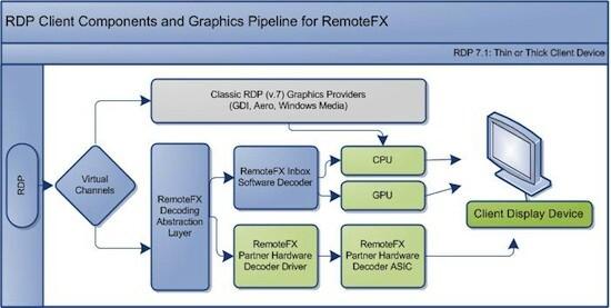 RemoteFX on JumPic com