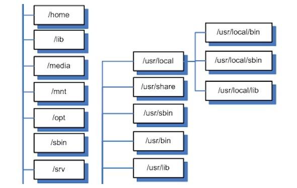 Netzwelt Wissen Die Systemordner Von Linux Netzwelt