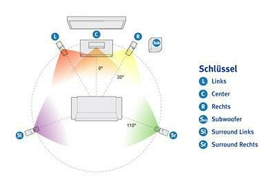 Optimales Setup für ein 5.1-System