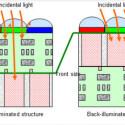 Die Unterschiede zwischen BSI- und FSI-Bildsensoren.