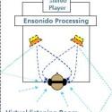 Ensonido simuliert diese Reflexionen und erweitert so die Räumlichkeit des Klanges vom Stereo-Signal...