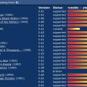 Alte DOS-Klassiker werden in der DOSBox zum Leben erweckt.