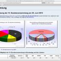Mehr Informationen zur kommenden Bundesversammlung gibt z.B. Wahlrecht.de.