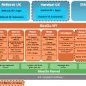Die Architektur von MeeGo zeigt, dass es klassischen Linux-Distributionen sehr ähnlich ist. (Quelle: The Linux Foundation)