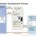 Entwickler können Apps auf dem Bada OS relativ nah an der Hardware laufen lassen. (Bild: Samsung, Bada Dokumentation)