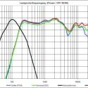 Chartübersicht zum Pioneer HTP-SB300 Lautsprecherfrequenzgang.