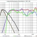 Chartübersicht des Harman/Kardon SB 15/230 Lautsprecherfrequenzgangs.