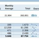 Sparklines zeigen in Excel für Mac 2011 Trendverläufe. Bild: Screenshot