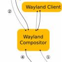 ... wirkt das neue Fenstersystem mit Wayland deutlich schlanker. (Bilder: Freedesktop.org)