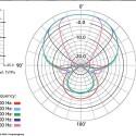 Das Richtdiagramm des VideoMic Pro zeigt eine enge Niere. (Bild: Rode)