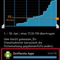 Scrollen Sie nach unten, sehen Sie, welche App wie viel Datenvolumen genutzt hat. Diese Anzeige der Datennutzung ist auch für Nutzer mit Flatrate interessant, da Sie so sehen, welche App am meisten Datenvolumen verbraucht. So ermitteln Sie die Ursache für die Drosselung der Geschwindigkeit Ihrer mobilen Internetverbindung. (Bild: Screenshot)