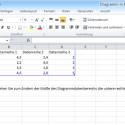 Eine Microsoft Excel Tabelle mit Beispieldaten öffnet sich in einem neuen Programmfenster, und ein Diagramm wird in Ihrer Präsentation angelegt. Daten, die Sie in der Excel-Tabelle ändern oder erweitern, werden in das Diagramm übernommen. Die erzeugte Excel-Tabelle ist mit Ihrer Präsentation verknüpft. Das Dokument wird in der PowerPoint-Datei hinterlegt und nicht separat abgespeichert. (Bild: Screenshot/Microsoft Excel 2010)