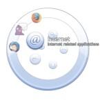 Standardmäßig gibt es bei Orbit Ordner für Internet-Applikationen, laufende Tasks, Explorer, andere Programme und das Konfigurationsmenü.