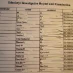 Aus Datenschutz-Gründen wurden die Namen und Adressen auf den Kopien von uns für das Photo geschwärzt.