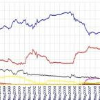 Apache ist laut Netcraft der beliebteste HTTP-Server überhaupt. (Bild: Netcraft Ltd.)