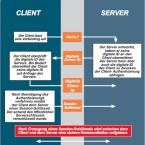 Mit SSL können Client und Server sich authentisieren und ihre Kommunikation verschlüsseln. (Bild: Thawte)