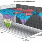 Das Rundstrahlverhalten des Center-Lautsprechers ist sehr gut – es treten nur minimale Einbrüche auf. (Bild: netzwelt)