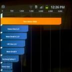 Das neue Samsung-Smartphone sammelt bei diesem Benchmark kräftig Punkte.(Bild: Boy Genius Report)