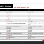 Die Spezifikationen des Xperia-Tablets auf einem Blick. (Bild: xperiablog.net)
