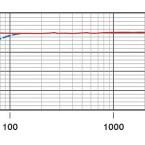 Höhenanhebung ab 5 kHz für Sprachverständlichkeit. Bis in die Tiefen ausgedehter Frequenzgang. Windfilter ab ca. 120 Hz. (Bild: Rode)