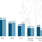 Einer Statistik des Branchenverbands BITKOM zufolge verwenden die meisten Nutzer das Telefon, um Neujahrsgrüße zu versenden. Auf Platz zwei und drei folgen SMS und E-Mail. Wenn du Mitternacht kein Besetztzeichen hören möchtest, solltest du wenn möglich auf SMS, einen Messenger oder Soziale Netzwerke ausweichen. (Quelle: BITKOM)