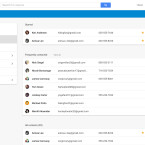 Das neue Online-Adressbuch von Google wirkt mit seinem frischen Design sehr aufgeräumt und übersichtlich. Häufig kontaktierte Personen werden in einer separaten Gruppe zusammengestellt, damit der Nutzer schneller darauf zugreifen kann. Zur besseren Übersicht werden zudem nur noch die wichtigsten Informationen in der Übersicht angezeigt.