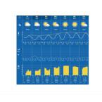 Die Wettervorhersage für die nächsten sechs Tage zeigt die Entwicklung der Temperatur, des Niederschlags und der Sonnenstunden.