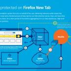 Die Infografik zeigt die Datenübermittlung zwischen Mozilla und Werber.