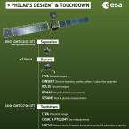 Philae brauchte nach dem Abkoppeln von der Raumsonde in etwa sieben Stunde bis zur Landung auf dem Kometen. (Bild: ESA)