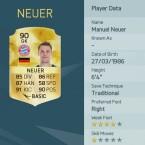 Neuer ist der beste Torhüter in FIFA 16.