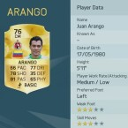 Platz vier: Juan Arango kennt ihr vielleicht noch aus seiner Zeit bei Borussia Mönchengladbach.