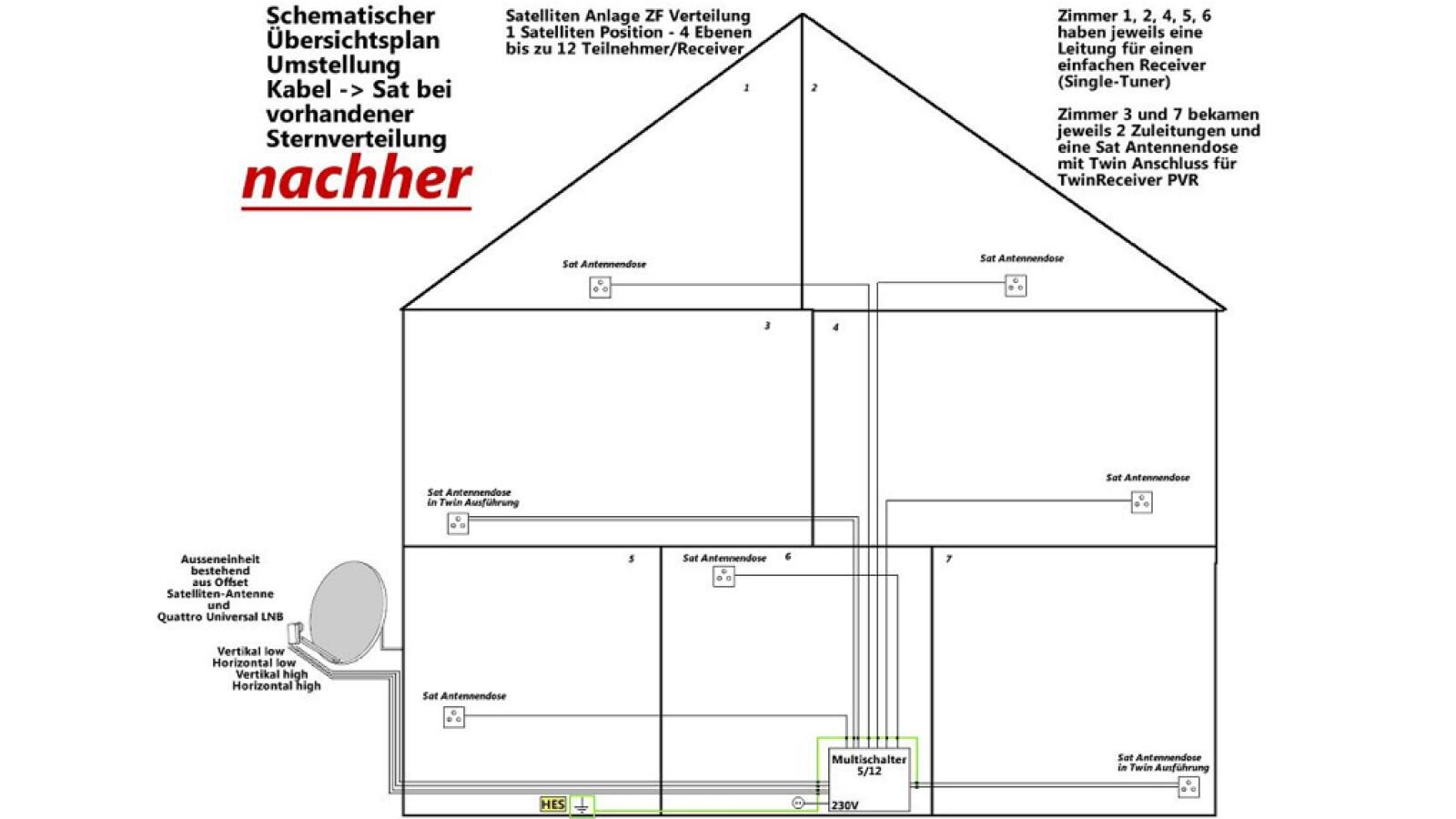 sat technik unicable verkabelung so geht 39 s netzwelt. Black Bedroom Furniture Sets. Home Design Ideas