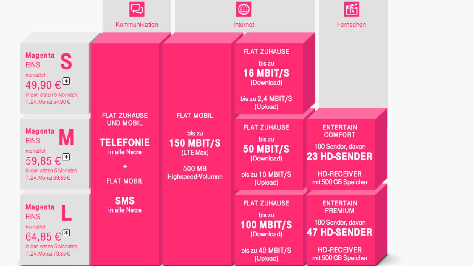 magenta 1 und magenta mobile telekom stellt auf der ifa neue tarife vor netzwelt. Black Bedroom Furniture Sets. Home Design Ideas