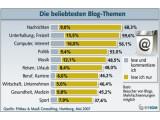 Bild: Fittkau & Maaß Consulting untersuchte 2007 die beliebtesten Themen unter Bloggern und Lesern.