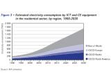 Bild: Den größten Zuwachs des Energieverbrauchs erwartet die IEA außerhalb der Industrienationen der OECD. Angesichts eines Verhältnis von derzeit rund 1,2 Milliarden zu etwa 5,5 Milliarden Einwohnern ist der Pro-Kopf-Verbrauch in den reichen Ländern auch 2030 immer noch deutlich höher.