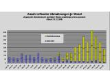 Bild: Abmahn-Statistik 2009: Die heute veröffentlichte Studie untersucht knapp 2.700 Einzelfälle.