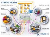 Bild: Viele Zugriffsmöglichkeiten, jederzeit, überall und auf jedem Gerät: Stratos Online-Festplatte HiDrive.