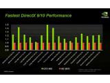 Bild: Direktvergleich: HD 5870 und GTX 480. Quelle: Nvidia