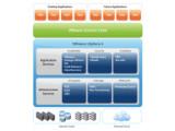 Bild: Besonders auf dem Server ist VMware traditionell stark vertreten.