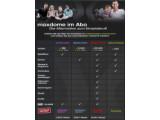 Bild: Maxdome bietet seinen Kunden verschiedene Abo-Pakte an.
