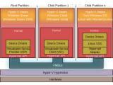 Bild: Microsoft Hyper-V ist der freien Lösung Xen sehr ähnlich.