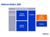 Bild: Mit der neuen Umstrukturierung des Handy-Marktführers Nokia möchte das Unternehmen schneller auf Smartphone-Trends reagieren können.