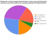 Bild: Umfrage-Ergebnis: Viele wechselbereite Internet-Nutzer