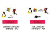 Bild: Xen schiebt sich zwischen bestehende Software und Hardware.