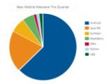 Bild: Android verzeichnete den stärksten Zuwachs an Malware-Angriffen.