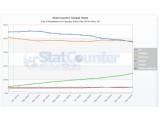 Bild: Browser-Markt in Europa: Internet Explorer verliert erstmals die Führungsposition.