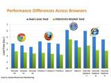 Bild: Chrome und Firefox vorne - so sieht es der Gomez-Benchmark.