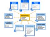 Bild: Die Datei- und Drucker-Freigabe ist eine integrale Funktion des Windows Server.