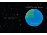 Bild: Laut gängiger Erkenntnisse dürfte der Stern mit einer solchen chemischen Zusammensetzung nicht existieren.