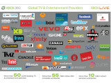 Bild: Microsoft hat neue TV-Angebote für die Xbox 360 angekündigt.